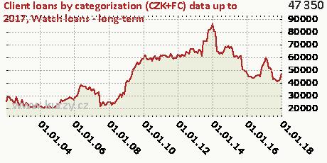 Watch loans - long-term,Client loans by categorization (CZK+FC)