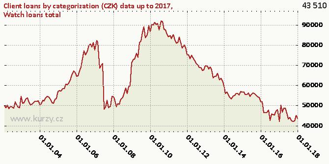 Watch loans total - Chart