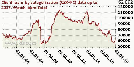 Watch loans total,Client loans by categorization (CZK+FC)