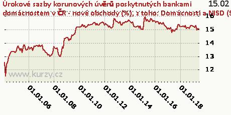 z toho: Domácnosti a NISD (S.14+S.15) - kontokorenty,Úrokové sazby korunových úvěrů poskytnutých bankami domácnostem v ČR - nové obchody (%)
