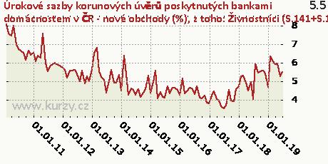 z toho: Živnostníci (S.141+S.142) - floating a fixace sazby do 1 roku včetně,Úrokové sazby korunových úvěrů poskytnutých bankami domácnostem v ČR - nové obchody (%)