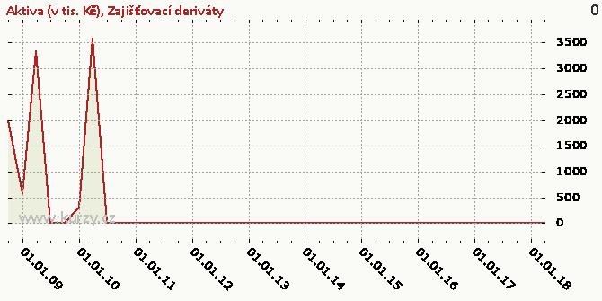 Zajišťovací deriváty - Graf