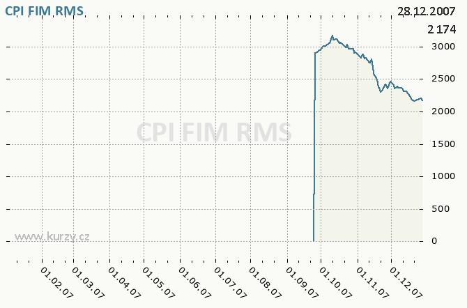 CPI FIM, ORCO PROPERTY GROUP S.A. - Graf ceny akcie cz, rok 2007