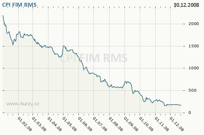 CPI FIM, ORCO PROPERTY GROUP S.A. - Graf ceny akcie cz, rok 2008