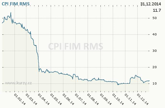 CPI FIM, ORCO PROPERTY GROUP S.A. - Graf ceny akcie cz, rok 2014