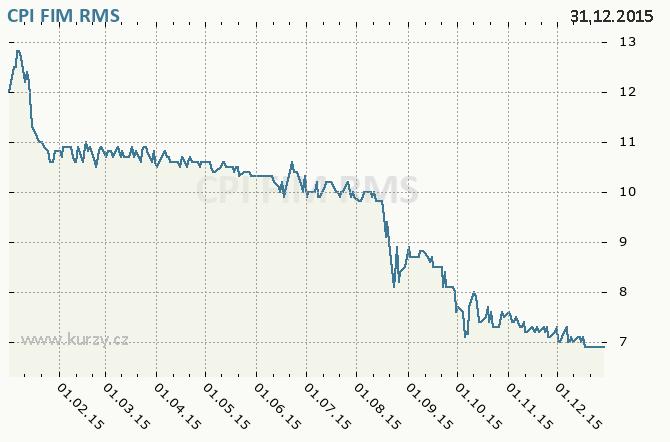 CPI FIM, ORCO PROPERTY GROUP S.A. - Graf ceny akcie cz, rok 2015