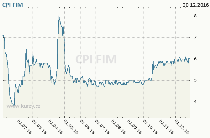 CPI FIM, ORCO PROPERTY GROUP S.A. - Graf ceny akcie cz, rok 2016