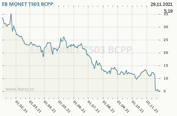 EB MONET TS03 - Graf ceny akcie cz, rok 2021