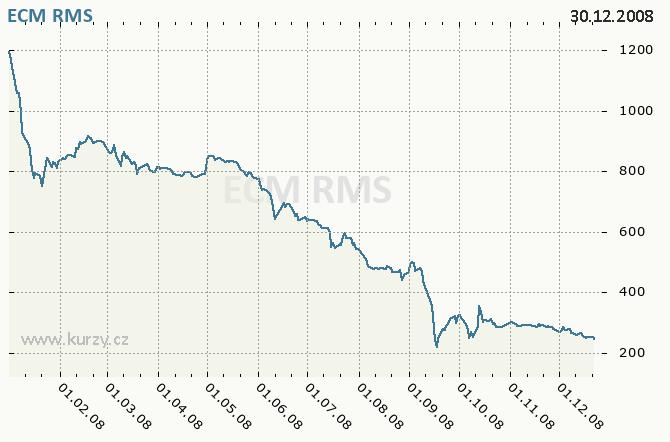 ECM REAL ESTATE INVESTMENTS A.G. - Graf ceny akcie cz, rok 2008