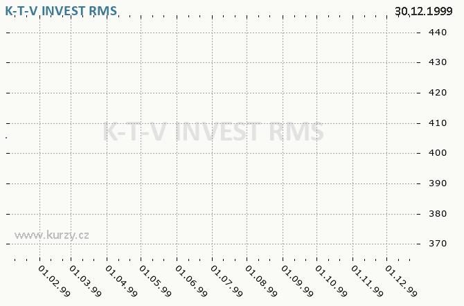K-T-V INVEST, KOTVA PRAHA - Graf ceny akcie cz, rok 1999
