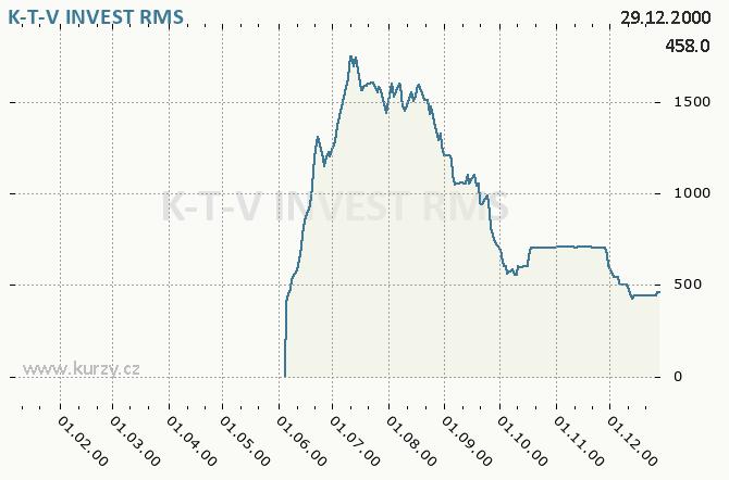 K-T-V INVEST, KOTVA PRAHA - Graf ceny akcie cz, rok 2000