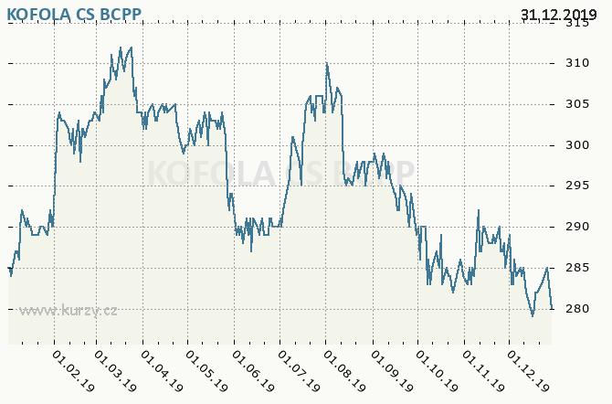 KOFOLA CS - Graf ceny akcie cz, rok 2019