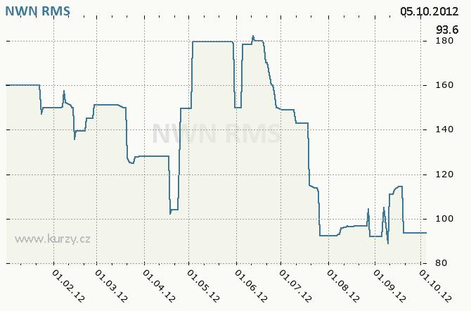 NWN, NEW WORLD RESOURCES N.V. - Graf ceny akcie cz, rok 2012