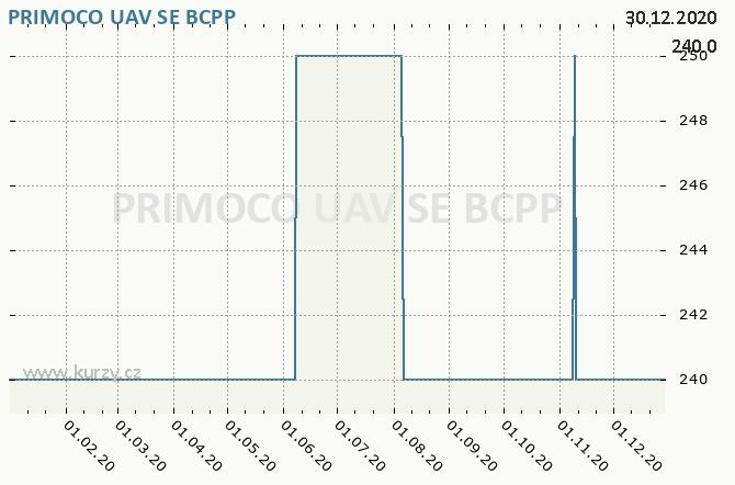 PRIMOCO UAV SE - Graf ceny akcie cz, rok 2020