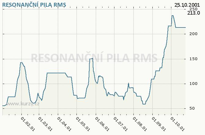 RESONANČNÍ PILA, RESON.PILA CHLUMEC - Graf ceny akcie cz, rok 2001