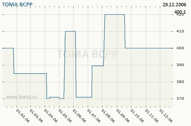 TOMA, A.S. - Graf ceny akcie cz, rok 2006
