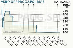 AKRO OPF PROG.SPOL, graf
