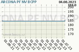 ARCONA PF NV, graf