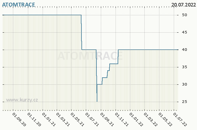 ATOMTRACE - Graf ceny akcie cz