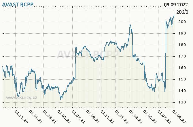 AVAST - Graf ceny akcie cz