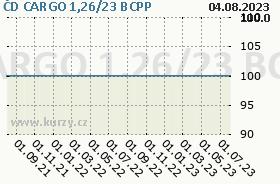 ČD CARGO 1,26/23, graf