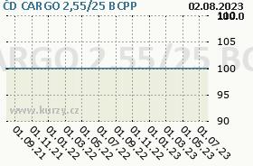 ČD CARGO 2,55/25, graf