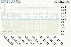 ČEPS 0,25/21, graf