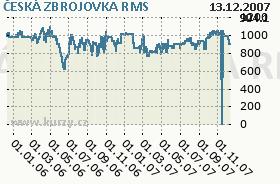 ČESKÁ ZBROJOVKA, graf