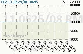 ČEZ 11,0625/08, graf