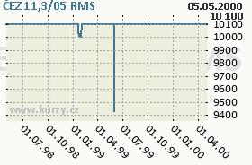 ČEZ 11,3/05, graf