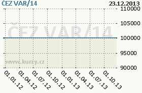 ČEZ VAR/14, graf