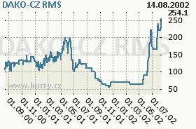 DAKO-CZ, graf