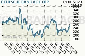 DEUTSCHE BANK AG, graf
