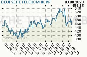 DEUTSCHE TELEKOM, graf
