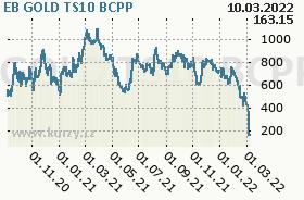 EB GOLD TS10, graf