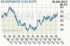 EB INFINEON TL03, graf
