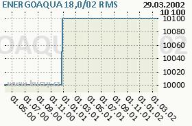 ENERGOAQUA 18,0/02, graf