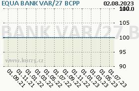 EQUA BANK VAR/27, graf