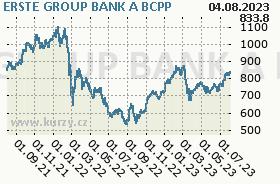 ERSTE GROUP BANK, graf