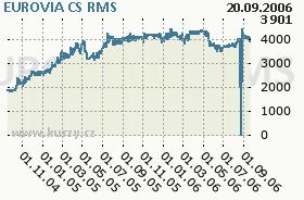 EUROVIA CS, graf