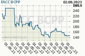 FACC, graf