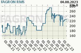 FAGRON, graf