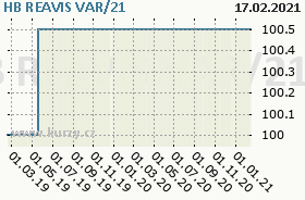 HB REAVIS VAR/21, graf