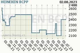 HEINEKEN, graf