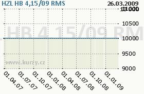 HZL HB 4,15/09, graf