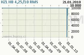 HZL HB 4,25/10, graf