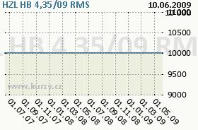 HZL HB 4,35/09, graf