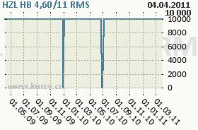 HZL HB 4,60/11, graf