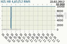 HZL HB 4,65/12, graf