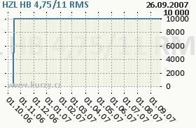 HZL HB 4,75/11, graf